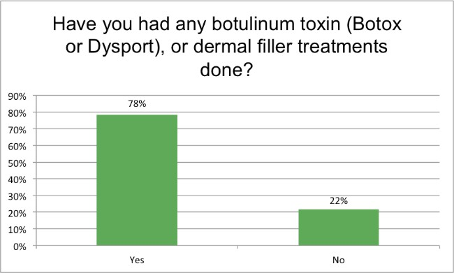 have you had Botox or Dysport