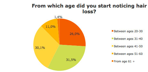 Age start noticing hair loss