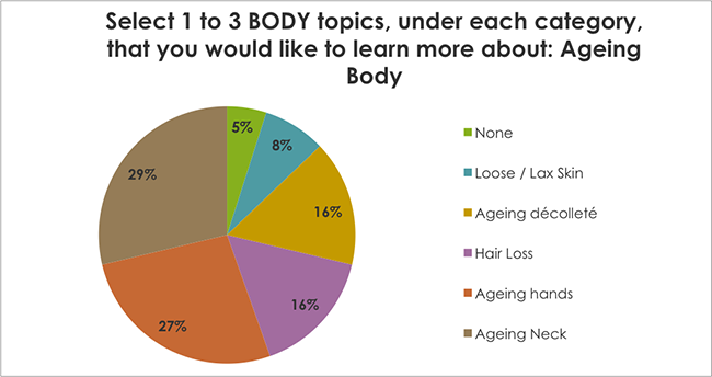 Select 1 to 3 BODY topics, under each category, that you would like to learn more about: Skin Problems