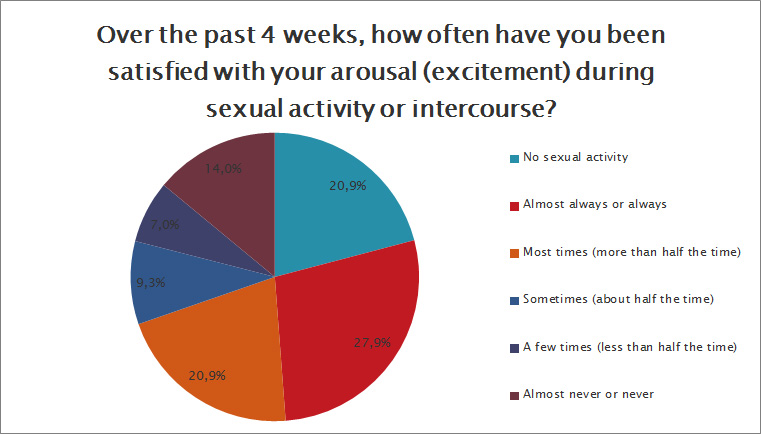 How often have you been satisfied with your arousal?