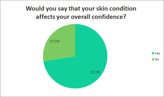 Would you say that your skin conditions affects your confidence?