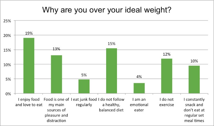 Renewal_Institute_Loyalty_Survey_Results_Jan2018_Why_Are_You_Overweight?
