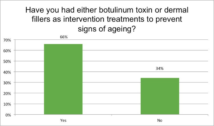 Renewal Institute Loyalty Survey Results Feb2018 Have you had botox?