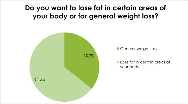 Body Renewal Weight Loss Survey Dec 2016 - Do you want to lose fat in certain areas of your body or for general weight loss?