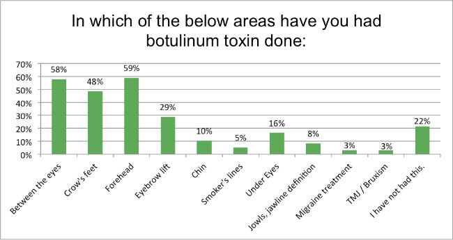 Which are have you had botox