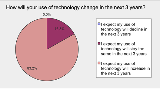 Use of technology change in 3 years