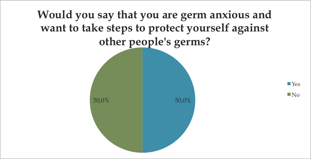 would you say you are germ anxious