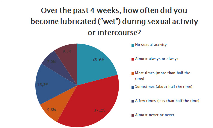 How often did you become lubricated