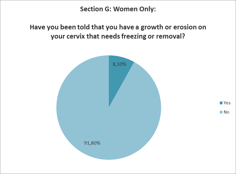 Have you had growth or erosion on your cervix?