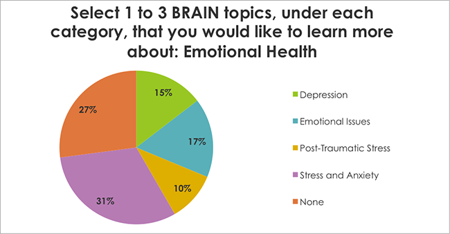 Select 1 to 3 BRAIN topics, under each category, that you would like to learn more about: Emotional Health