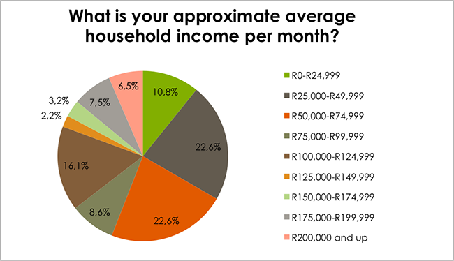 Skin Renewal centres household income