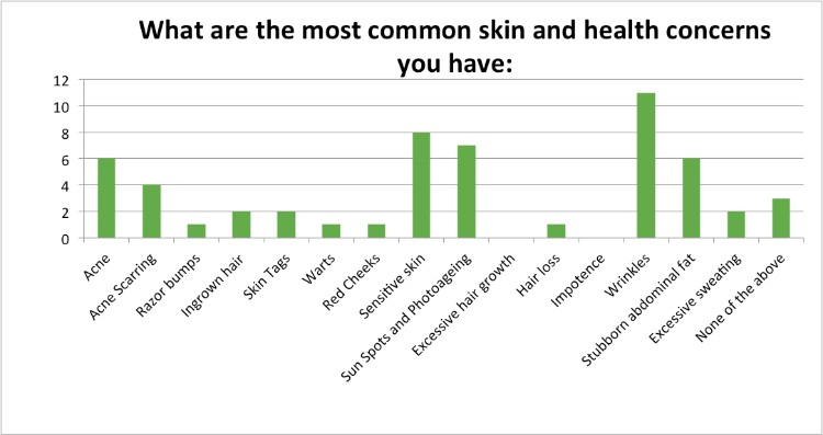 Skin-Renewal-July-Survey-skin-health-concerns?