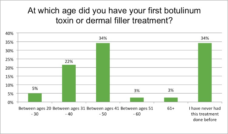 Renewal Institute Loyalty Survey Results Feb2018 When did you start using botox?