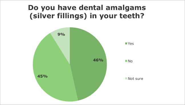 Iridology Questionnaire - Do you have dental amalgams (silver fillings) in your teeth?