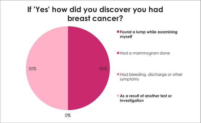 Breast Cancer Awareness Survey: How did you discover you had breast cancer?