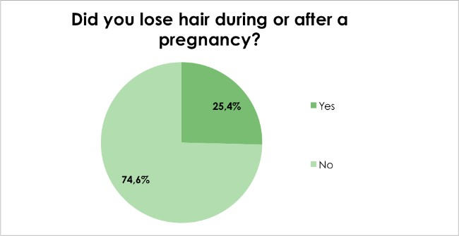 Hair loss survey - Have you been pregnant at any time before or during the hair loss