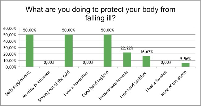 Skin-Renewal-August-Survey-what-are-you-doing-to-protect?