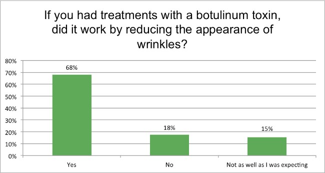 Skin-Renewal-August-Survey-did-botox-work?