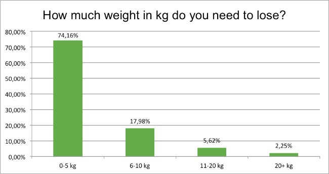 september-survey-how-many-kg-need-to-lose