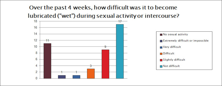 sexual function survey question 6