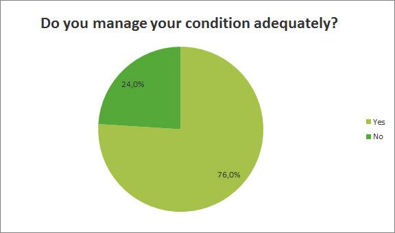 Do you manage your condition adequetely?