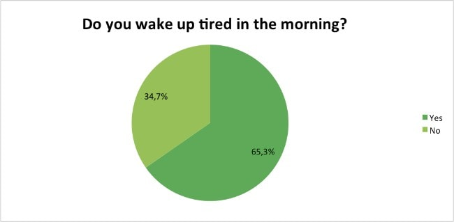 Skin-Renewal-Loyalty-Survey-Results-April-tired-in-the-morning?