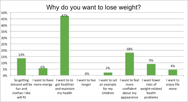 Renewal_Institute_Loyalty_Survey_Results_Jan2018_Why_Do_You_Want_To_Lose_Weight?