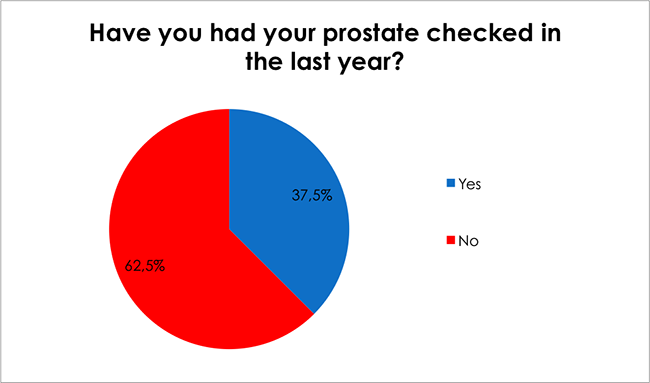 Male Health Survey-Have you had your prostate checked in the last year?