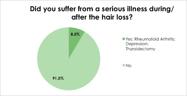 Hair loss survey - Did you suffer from a serious illness during/after the hair loss?