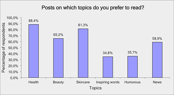 Posts on which topics to read