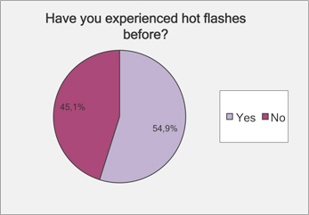 Experienced hot flashes before