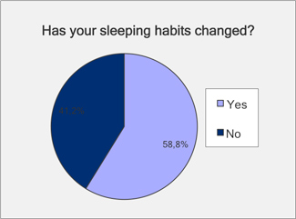 Has your sleeping habits changed