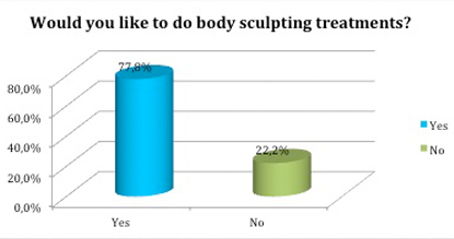 Like to do body sculpting treatments