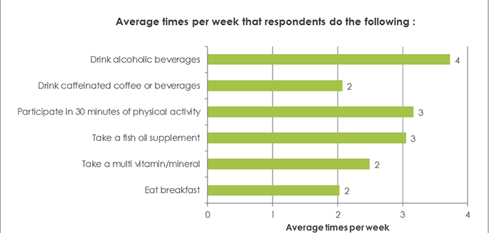 Average times per week that respondents:Eat breakfast; Take a multi vitamin/mineral; Take a fish oil supplement; Participate in 30 minutes of physical activity; Drink caffeinated coffee or beverages; Drink alcoholic beverages