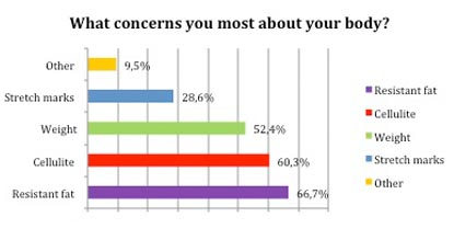 What concerns you most about your body