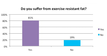 Do you suffer form exercise resistant fat