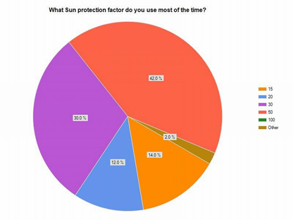 What sun protection factor do you use
