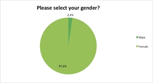 Skin-Renewal-what-is-your-gender?