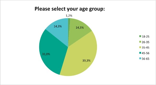 Skin-Renewal-What-is-your-age?