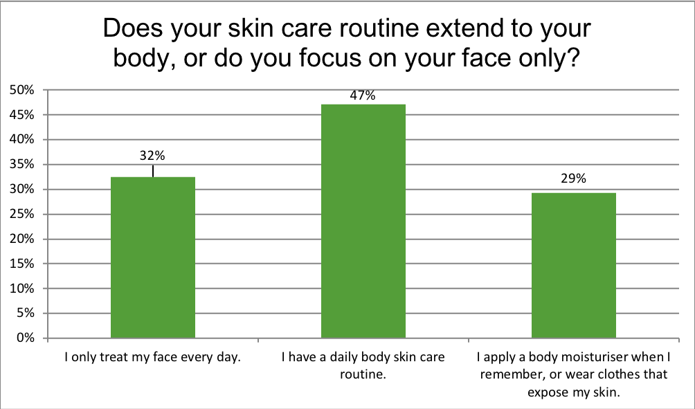 Does your skin care routine extend to your body, or do you focus on your face only?