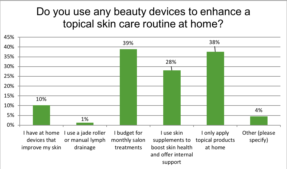 Do you use any beauty devices to enhance a topical skin care routine at home?