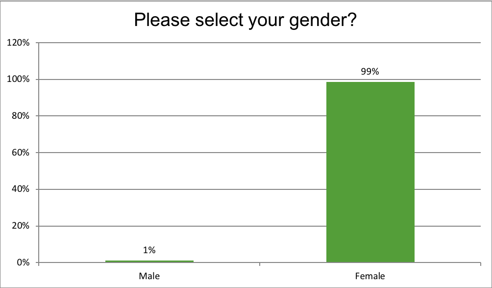 Please select your gender?