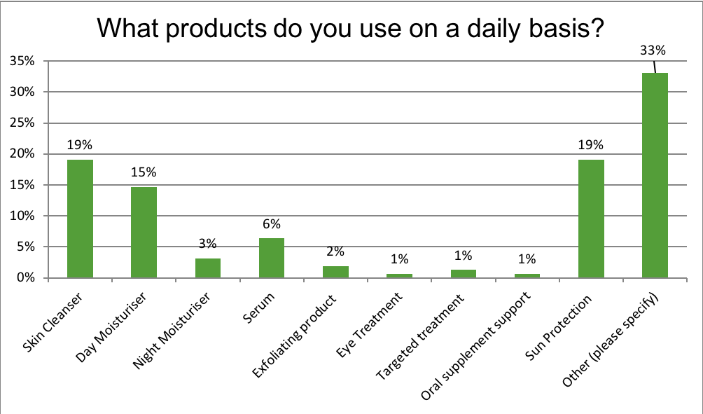 What products do you use on a daily basis?