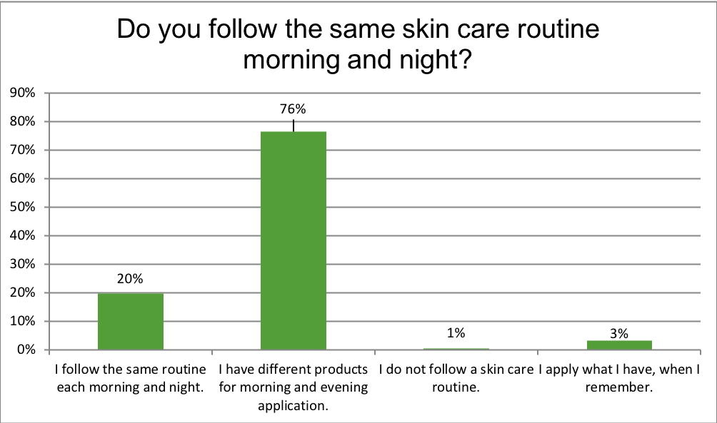 Do you follow the same skin care routine morning and night?