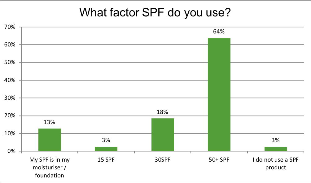 What factor SPF do you use?