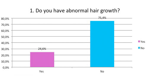 Do you have abnormal hair growth