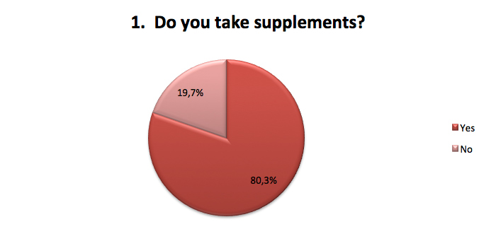 Do you take supplements