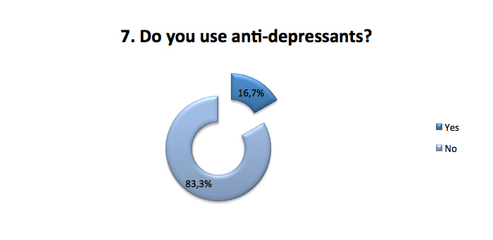 Do you use anti-depressants