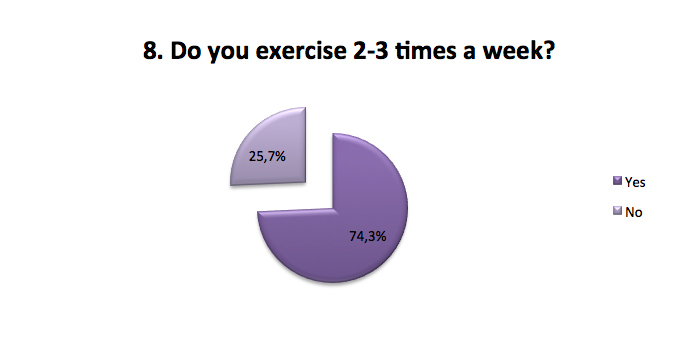 Exercise 2-3 times a week