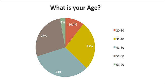 Seasonal Affective Disorder (SAD) - What is your age?